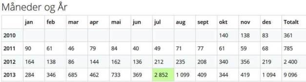 Blogg statistikk