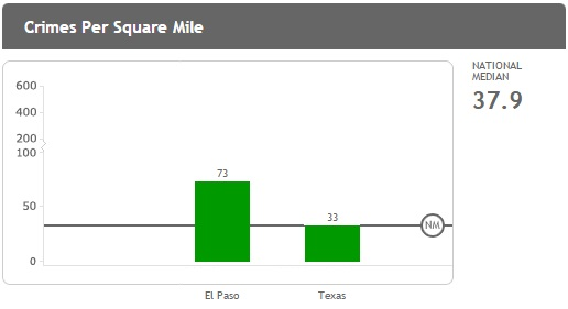 El_Paso_TX_crime_rates