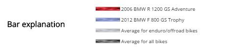 2006 BMW R1200GSA vs 2013 BMW F800GS Trophy rating