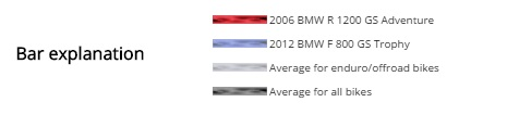 2006 BMW R1200GSA vs 2013 BMW F800GS Trophy rating