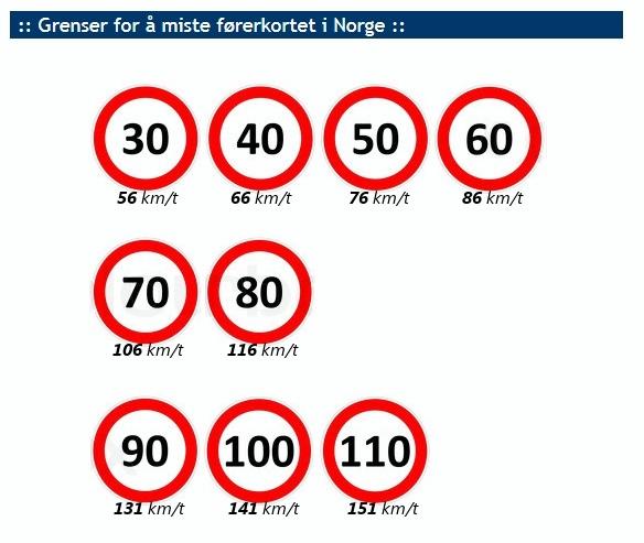 Høyere fartsbøter i 2018
